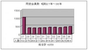 同窓会員数 昭和27年~36年