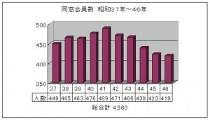 同窓会員数 昭和37年~46年