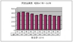 同窓会員数 昭和47年~56年