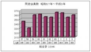 同窓会員数 昭和57年~平成3年