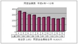 同窓会員数 平成4年~13年